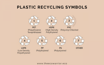 What Do The Plastic Recycling Codes Mean?